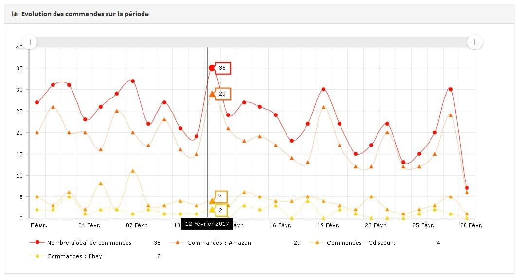 statistiques ventes marketplaces